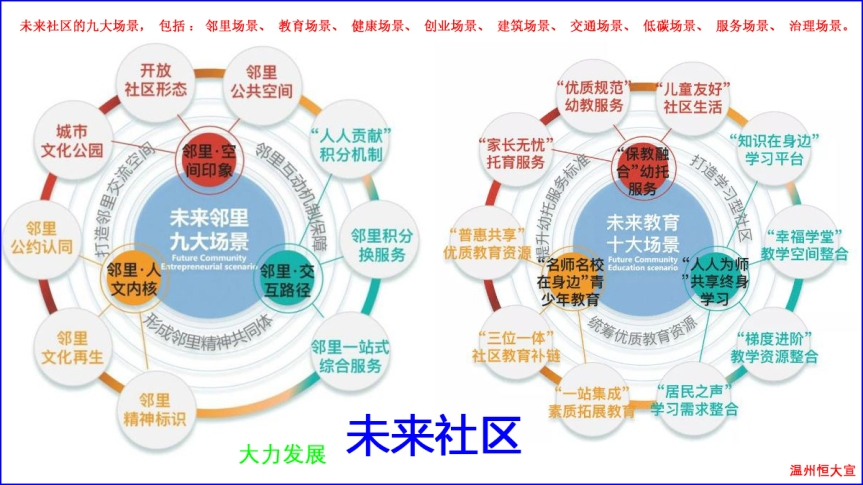 温州入选2021年度浙江省未来社区创建名单
